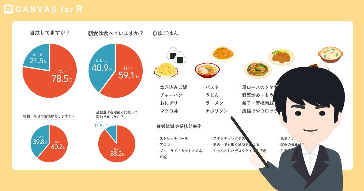 リモートワークアンケート 第二回:食事・運動編